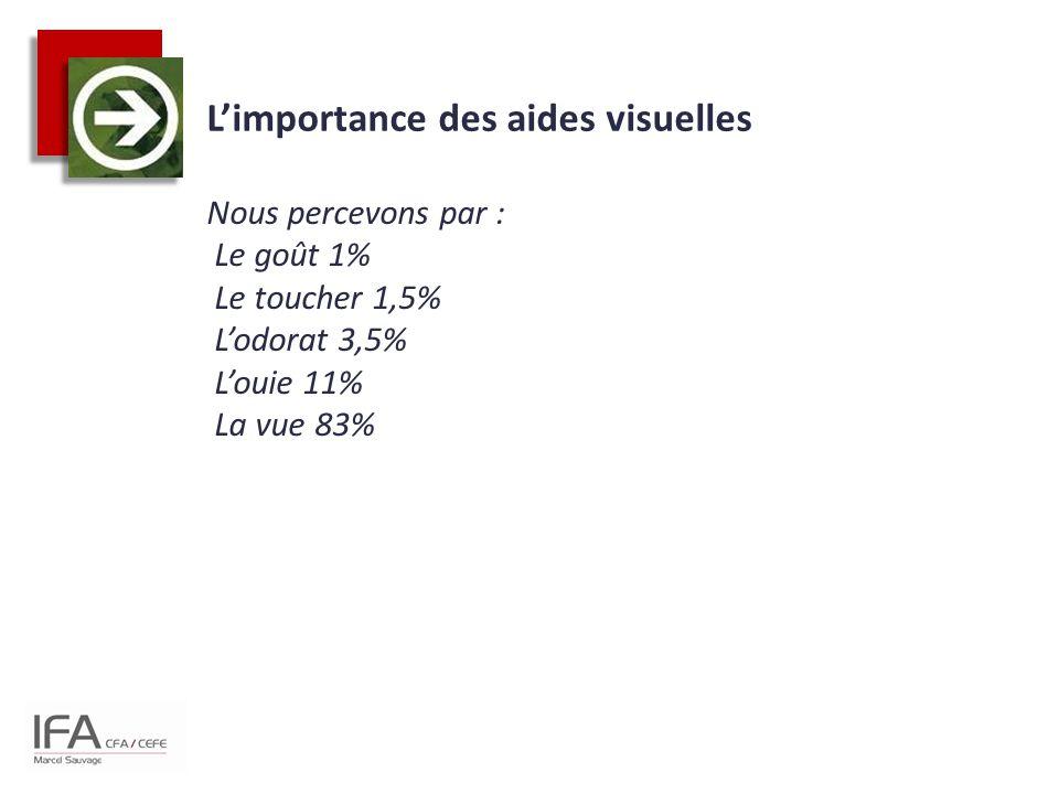 L'importance des aides visuelles Nous percevons par : Le goût 1% Le toucher 1,5% L'odorat 3,5% L'ouie 11% La vue 83%