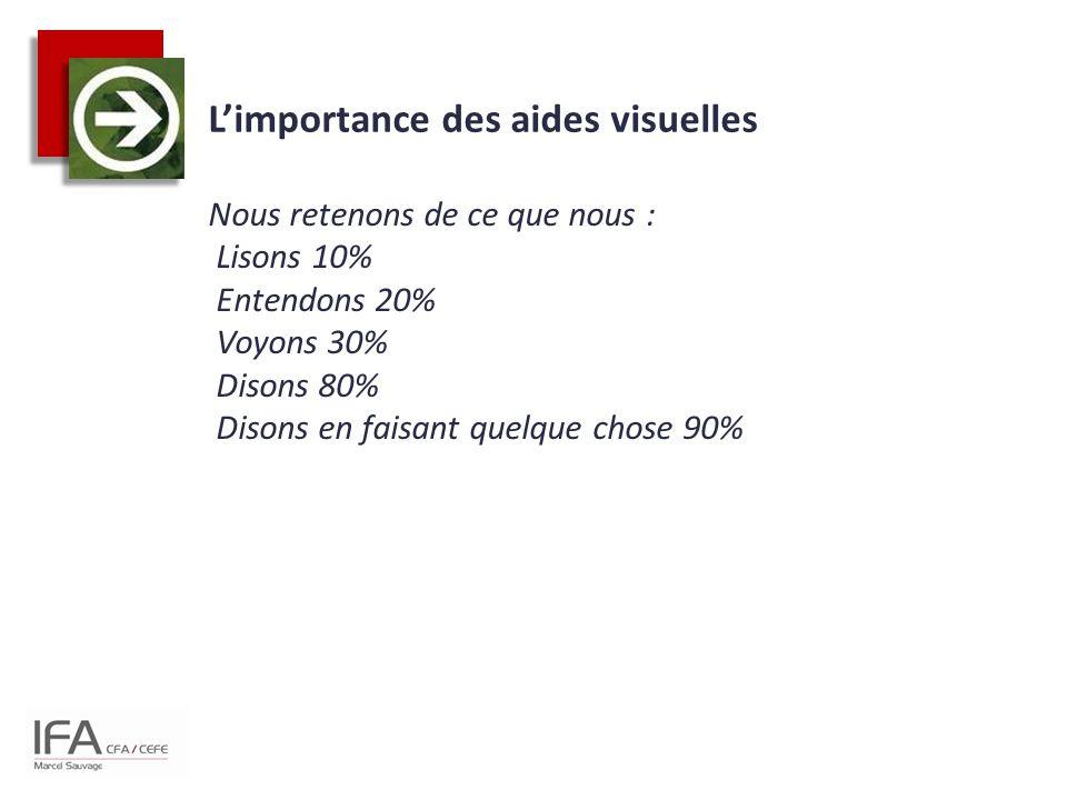 L'importance des aides visuelles Nous retenons de ce que nous : Lisons 10% Entendons 20% Voyons 30% Disons 80% Disons en faisant quelque chose 90%