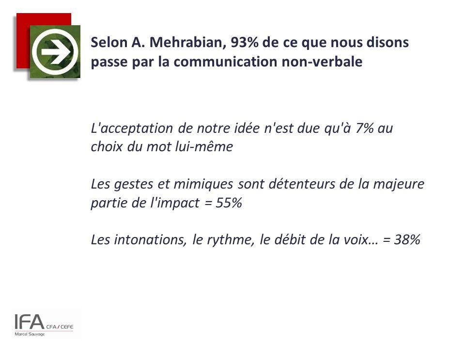 Selon A. Mehrabian, 93% de ce que nous disons passe par la communication non-verbale L'acceptation de notre idée n'est due qu'à 7% au choix du mot lui