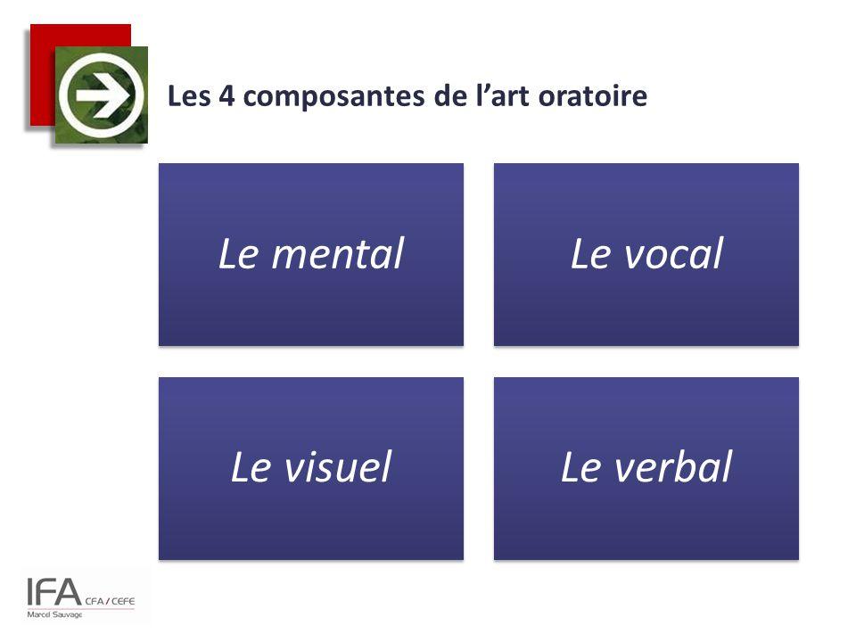 Les 4 composantes de l'art oratoire Le mentalLe vocal Le visuelLe verbal
