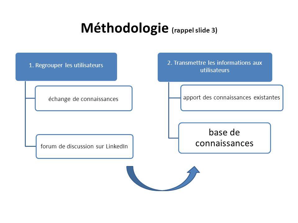 Méthodologie (rappel slide 3) 1.