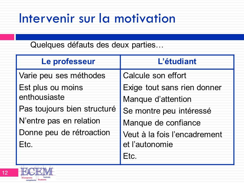 Intervenir sur la motivation Le professeurL'étudiant Varie peu ses méthodes Est plus ou moins enthousiaste Pas toujours bien structuré N'entre pas en