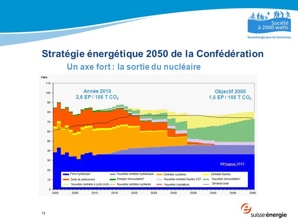 12 Stratégie énergétique 2050 de la Confédération Un axe fort : la sortie du nucléaire Année 2010 2,6 EP / 155 T CO 2 Objectif 2050 1,5 EP / 105 T CO 2