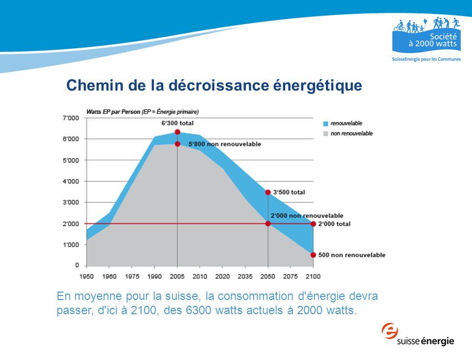 Chemin de la décroissance énergétique En moyenne pour la suisse, la consommation d énergie devra passer, d ici à 2100, des 6300 watts actuels à 2000 watts.