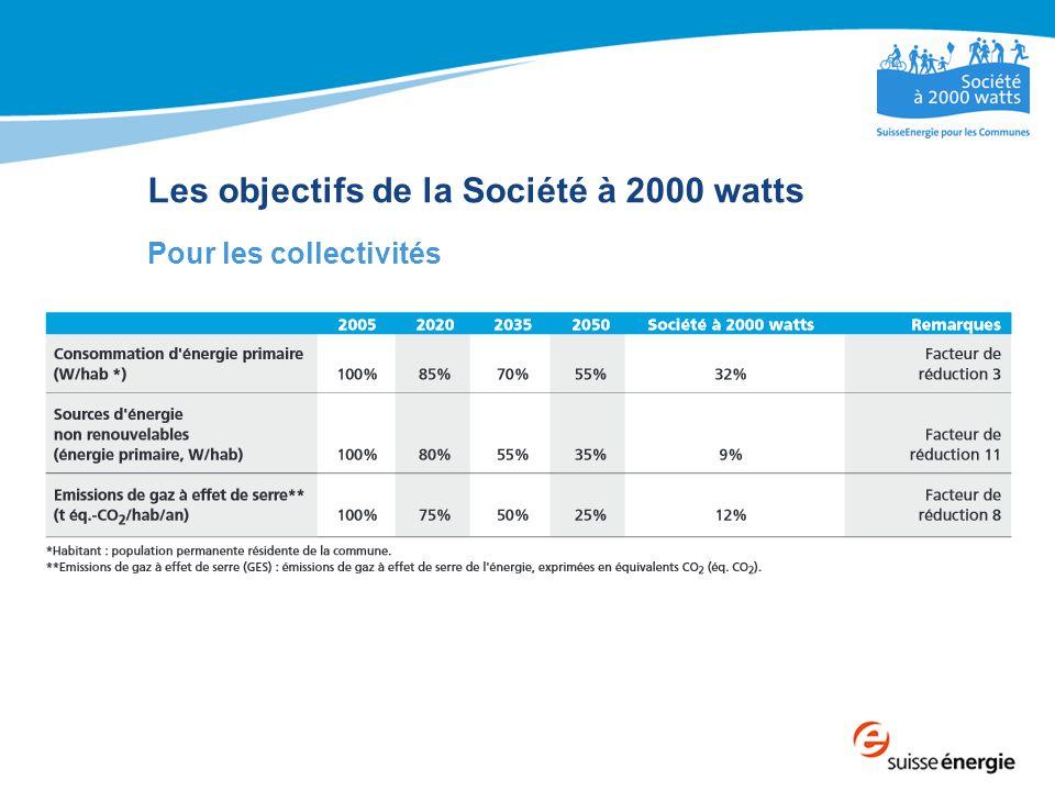 Les objectifs de la Société à 2000 watts Pour les collectivités