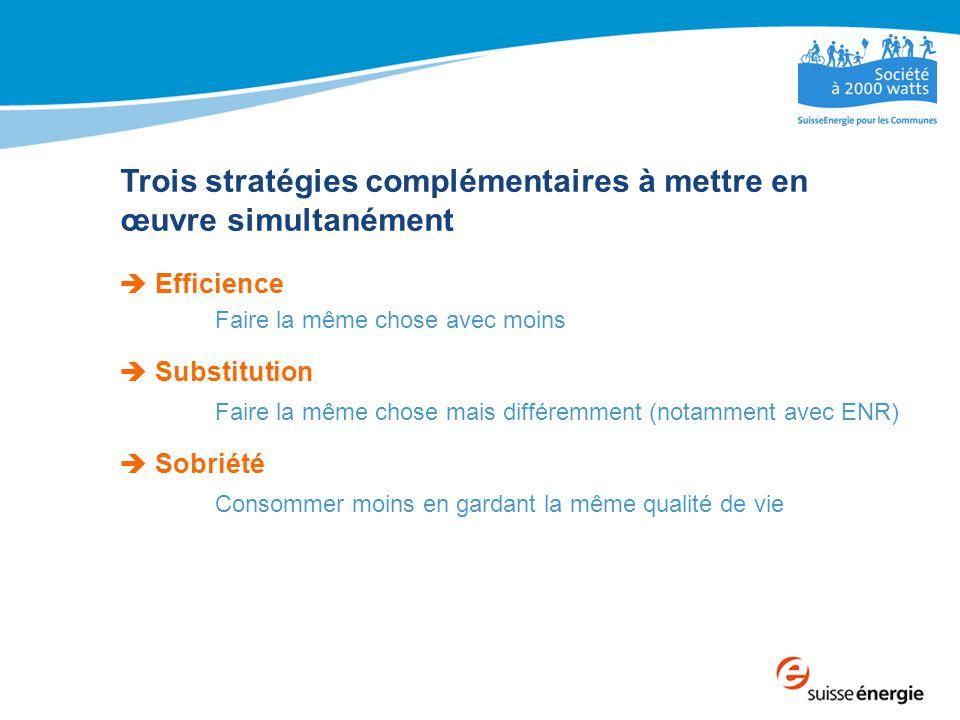 Trois stratégies complémentaires à mettre en œuvre simultanément  Efficience Faire la même chose avec moins  Substitution Faire la même chose mais différemment (notamment avec ENR)  Sobriété Consommer moins en gardant la même qualité de vie