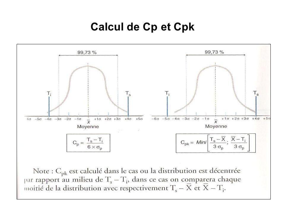 Calcul de Cp et Cpk