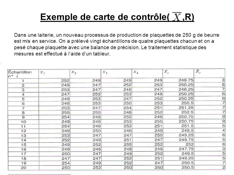 Exemple de carte de contrôle(,R) Dans une laiterie, un nouveau processus de production de plaquettes de 250 g de beurre est mis en service. On a préle