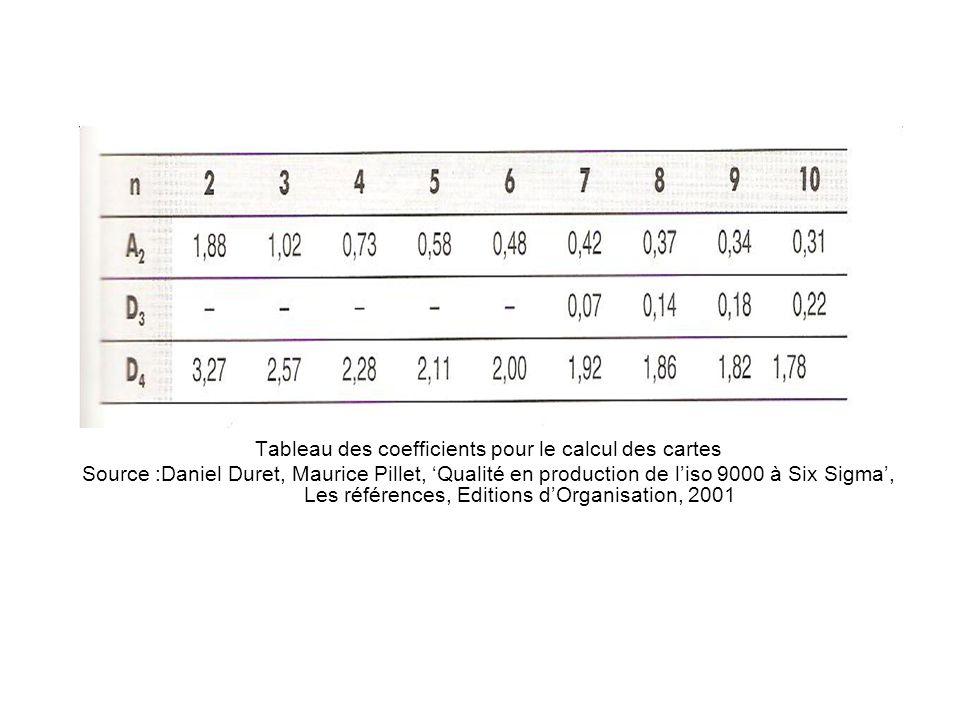 Tableau des coefficients pour le calcul des cartes Source :Daniel Duret, Maurice Pillet, 'Qualité en production de l'iso 9000 à Six Sigma', Les référe