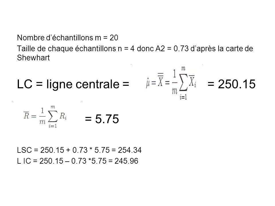 Nombre d'échantillons m = 20 Taille de chaque échantillons n = 4 donc A2 = 0.73 d'après la carte de Shewhart LC = ligne centrale = = 250.15 = 5.75 LSC