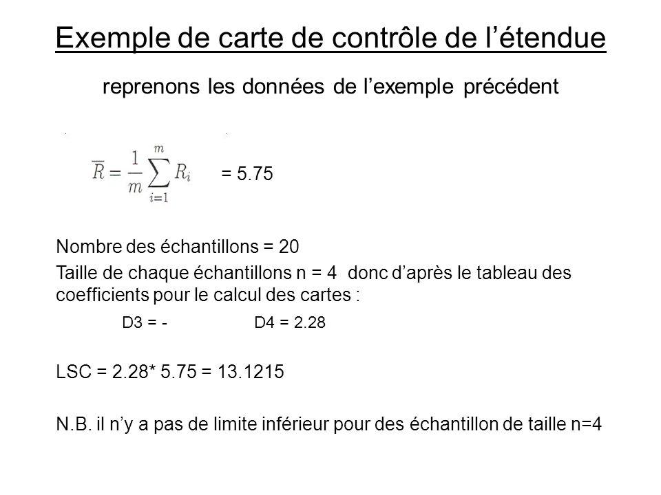 Exemple de carte de contrôle de l'étendue reprenons les données de l'exemple précédent = 5.75 Nombre des échantillons = 20 Taille de chaque échantillo