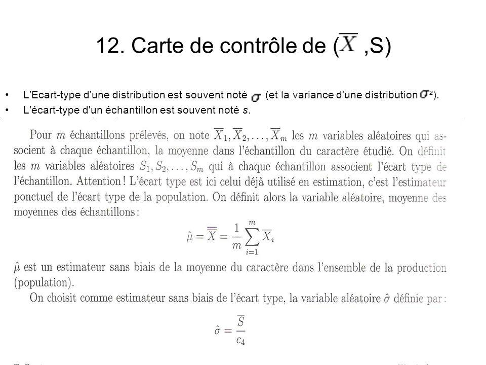 12. Carte de contrôle de (,S) L'Ecart-type d'une distribution est souvent noté (et la variance d'une distribution ²). L'écart-type d'un échantillon es
