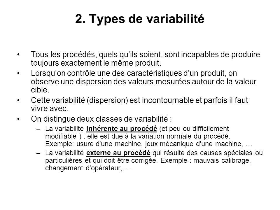 2. Types de variabilité Tous les procédés, quels qu'ils soient, sont incapables de produire toujours exactement le même produit. Lorsqu'on contrôle un