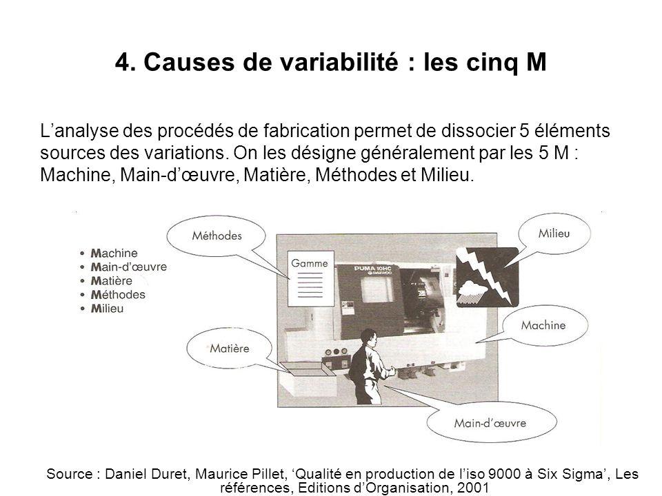 4. Causes de variabilité : les cinq M L'analyse des procédés de fabrication permet de dissocier 5 éléments sources des variations. On les désigne géné