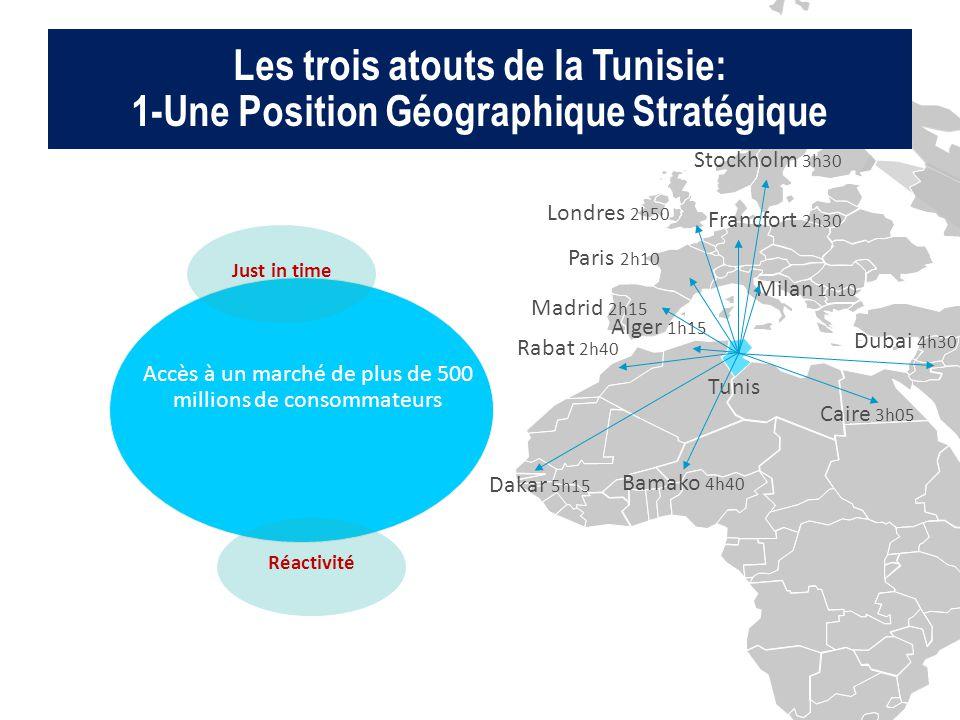 Accès à un marché de plus de 500 millions de consommateurs Les trois atouts de la Tunisie: 1-Une Position Géographique Stratégique Paris 2h10 Londres