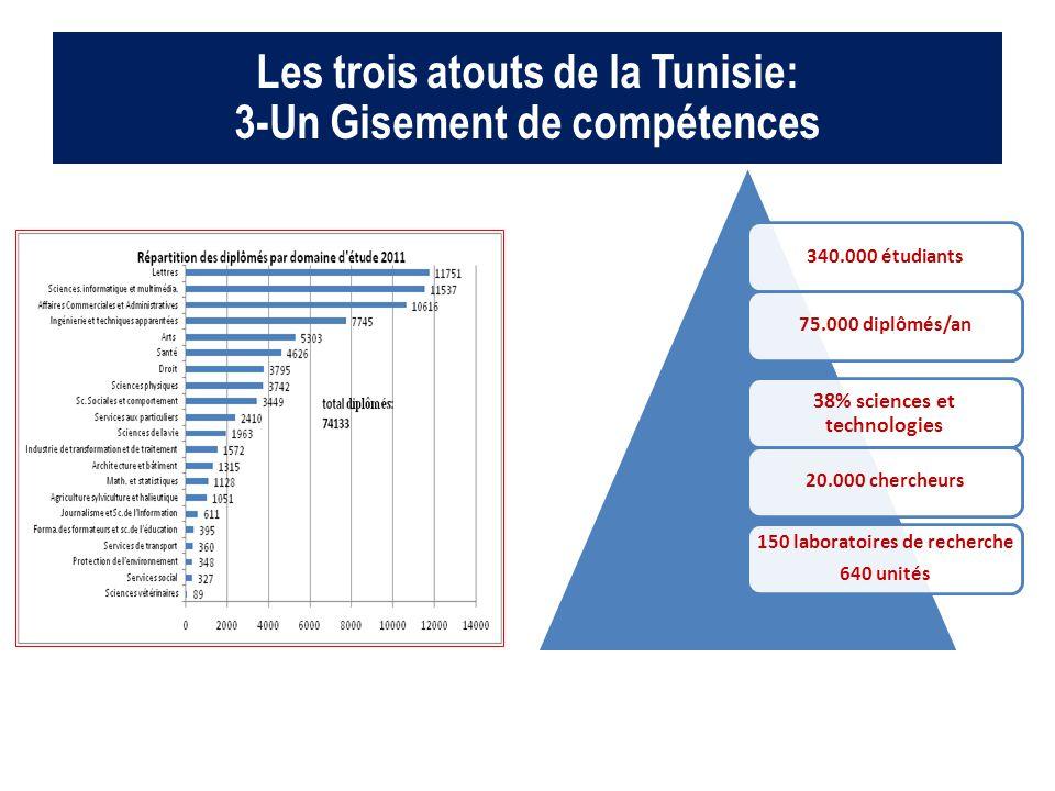 Les trois atouts de la Tunisie: 3-Un Gisement de compétences 340.000 étudiants75.000 diplômés/an 38% sciences et technologies 20.000 chercheurs 150 la
