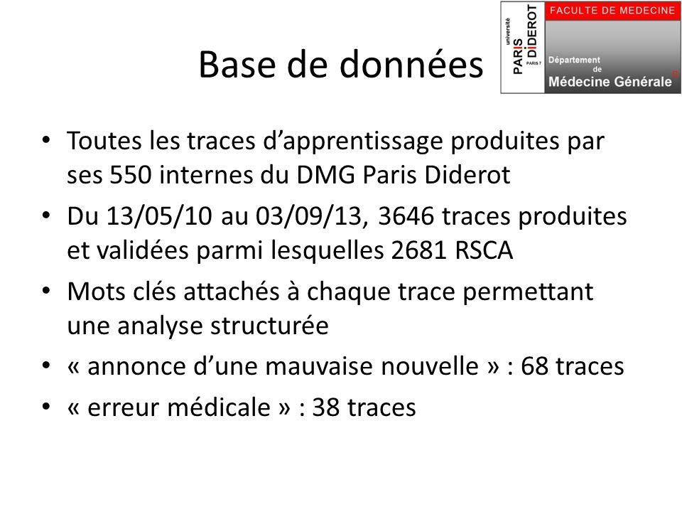 Base de données Toutes les traces d'apprentissage produites par ses 550 internes du DMG Paris Diderot Du 13/05/10 au 03/09/13, 3646 traces produites et validées parmi lesquelles 2681 RSCA Mots clés attachés à chaque trace permettant une analyse structurée « annonce d'une mauvaise nouvelle » : 68 traces « erreur médicale » : 38 traces