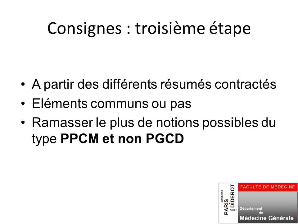 Consignes : troisième étape A partir des différents résumés contractés Eléments communs ou pas Ramasser le plus de notions possibles du type PPCM et non PGCD