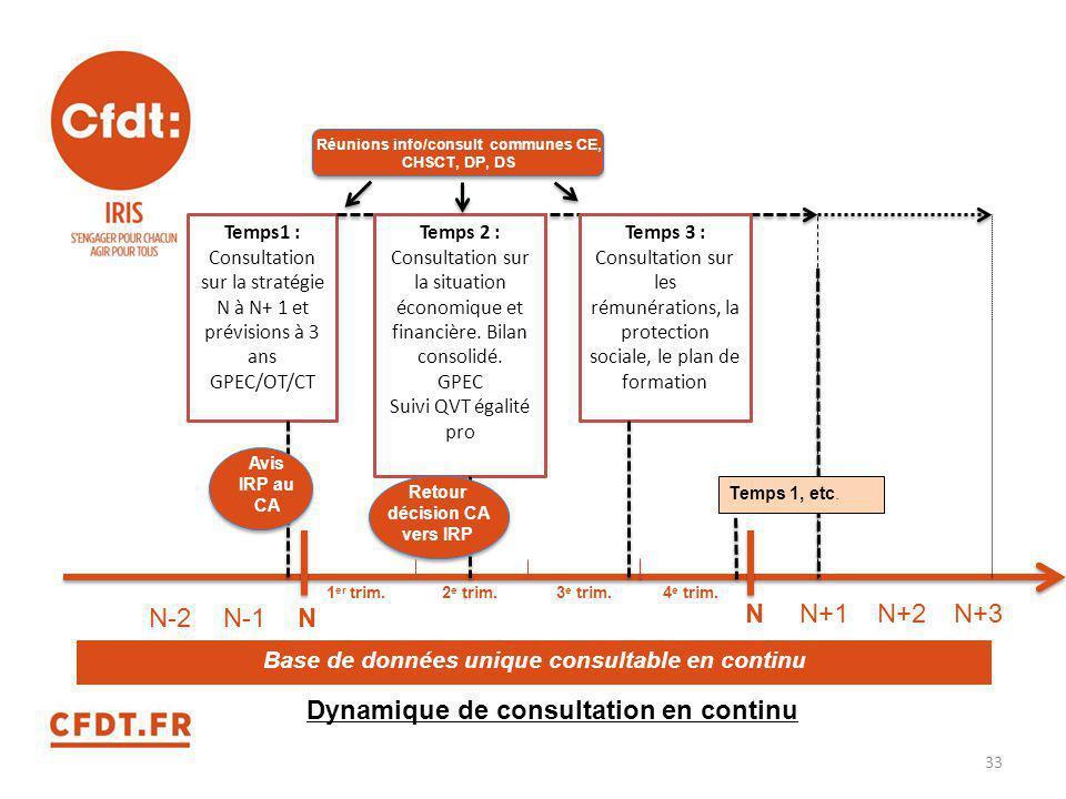 N-2N-1N N+1N+3N+2N Dynamique de consultation en continu Temps1 : Consultation sur la stratégie N à N+ 1 et prévisions à 3 ans GPEC/OT/CT Temps 2 : Con