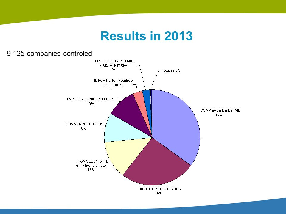 Results in 2013 9 125 companies controled