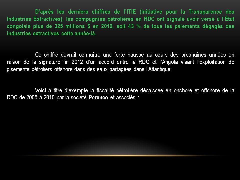 D'après les derniers chiffres de l'ITIE (Initiative pour la Transparence des Industries Extractives), les compagnies pétrolières en RDC ont signalé av