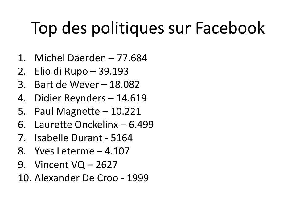 Top des politiques sur Facebook 1.Michel Daerden – 77.684 2.Elio di Rupo – 39.193 3.Bart de Wever – 18.082 4.Didier Reynders – 14.619 5.Paul Magnette – 10.221 6.Laurette Onckelinx – 6.499 7.Isabelle Durant - 5164 8.Yves Leterme – 4.107 9.Vincent VQ – 2627 10.Alexander De Croo - 1999