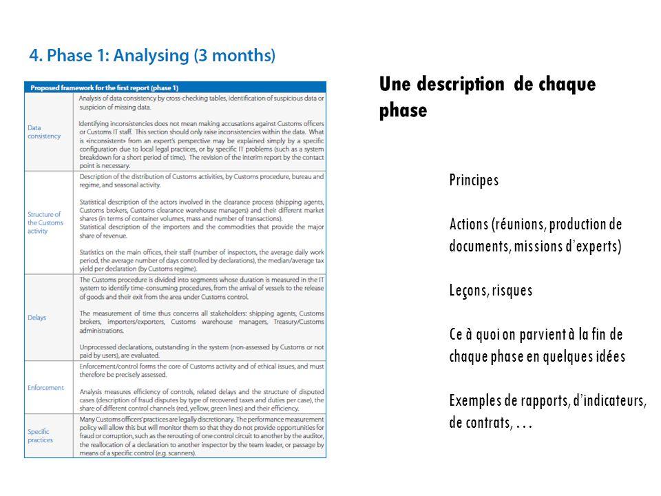 Une description de chaque phase Principes Actions (réunions, production de documents, missions d'experts) Leçons, risques Ce à quoi on parvient à la f