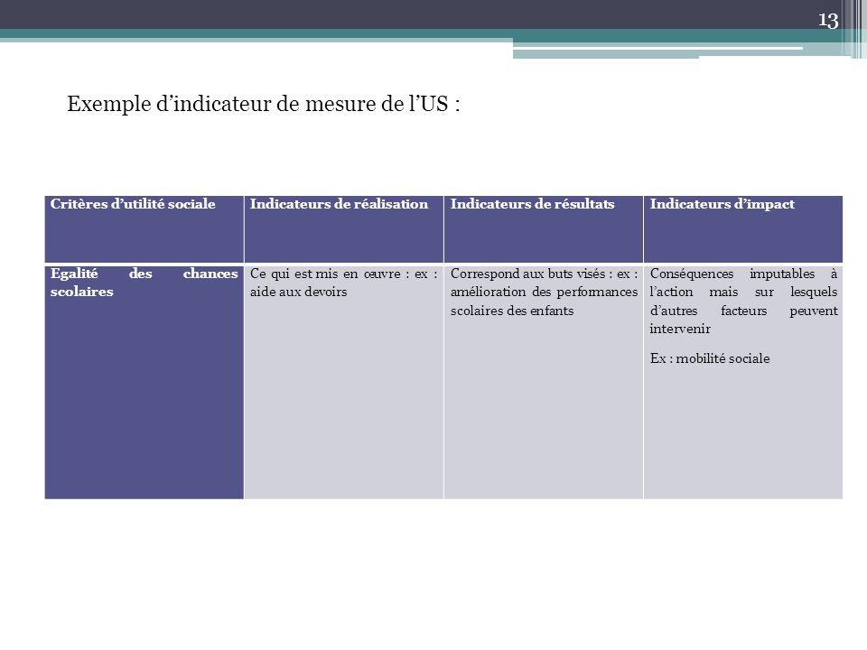 Critères d'utilité socialeIndicateurs de réalisationIndicateurs de résultatsIndicateurs d'impact Egalité des chances scolaires Ce qui est mis en œuvre