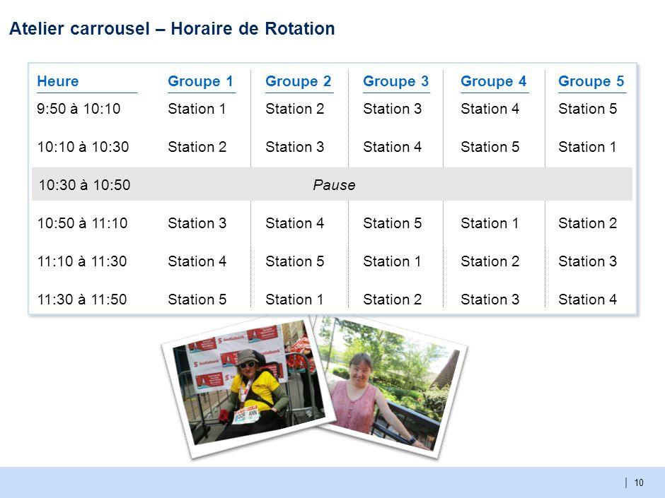 | 10 Atelier carrousel – Horaire de Rotation Pause 9:50 à 10:10 10:50 à 11:10 11:10 à 11:30 11:30 à 11:50 10:10 à 10:30 Heure 10:30 à 10:50 Groupe 1 Station 1 Station 3 Station 4 Station 5 Station 2 Groupe 2 Station 2 Station 4 Station 5 Station 1 Station 3 Groupe 3 Station 3 Station 5 Station 1 Station 2 Station 4 Groupe 4 Station 4 Station 1 Station 2 Station 3 Station 5 Station 2 Station 3 Station 4 Station 1 Groupe 5