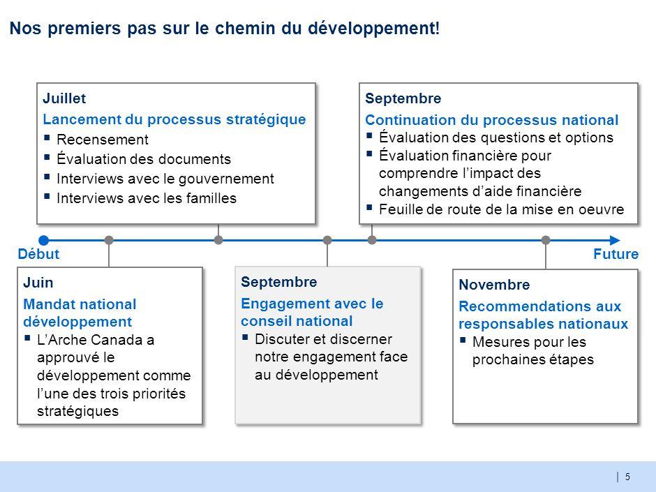 | 5 Nos premiers pas sur le chemin du développement! DébutFuture Juin Mandat national développement  L'Arche Canada a approuvé le développement comme