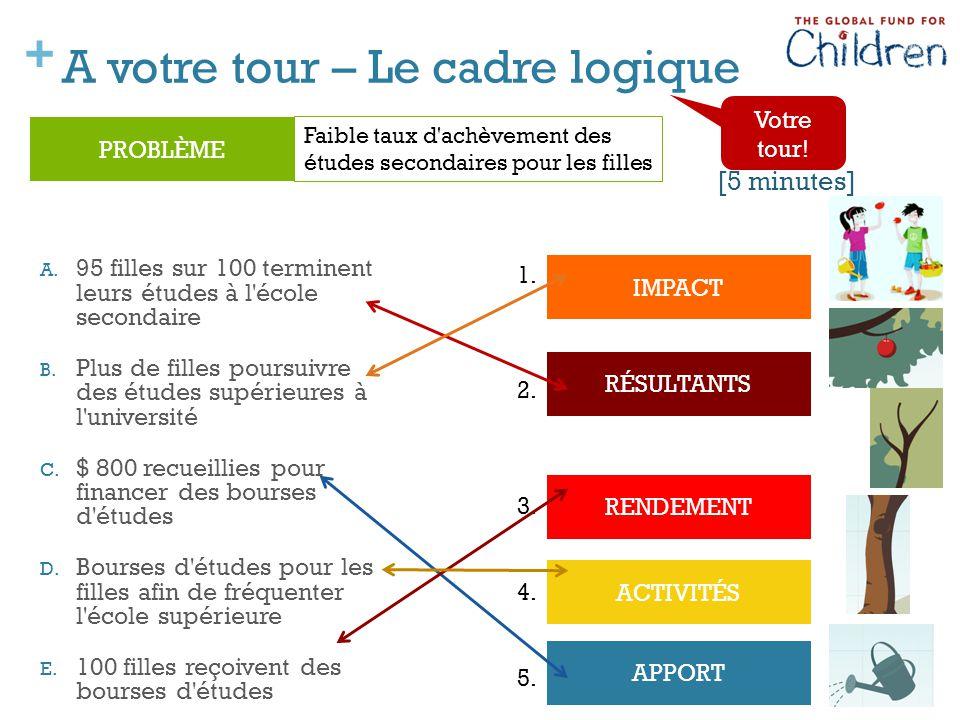 + APPORT ACTIVITÉS RENDEMENT A votre tour – Le cadre logique A.