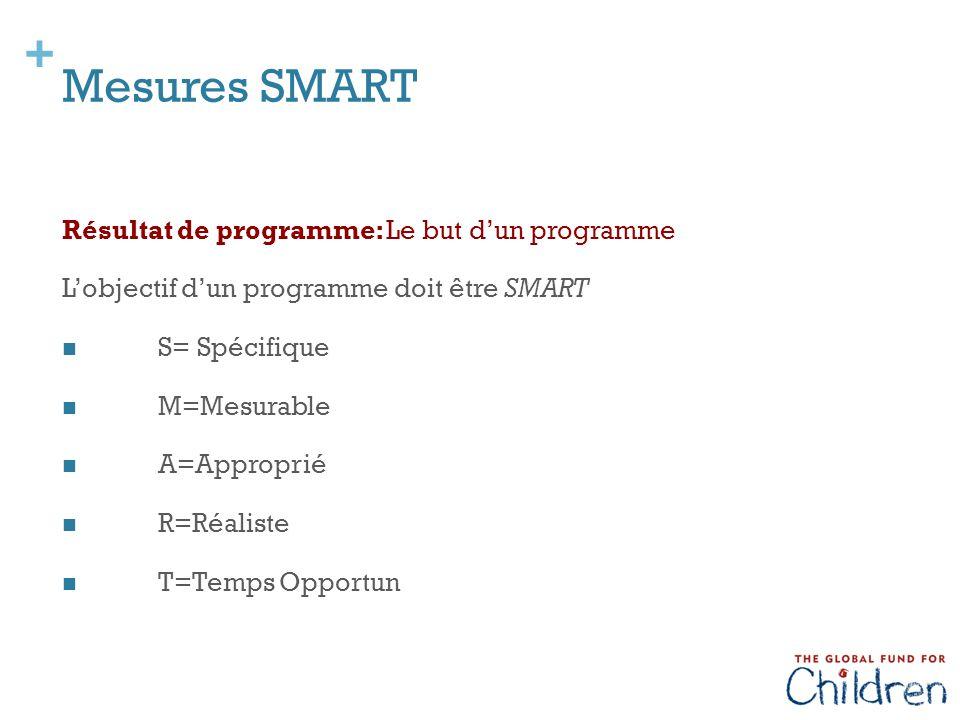 + Mesures SMART Résultat de programme: Le but d'un programme L'objectif d'un programme doit être SMART S= Spécifique M=Mesurable A=Approprié R=Réaliste T=Temps Opportun