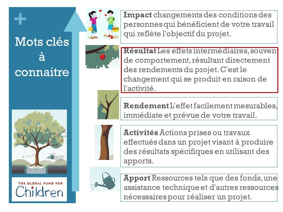 + Mots clés à connaitre Impact changements des conditions des personnes qui bénéficient de votre travail qui reflète l objectif du projet.