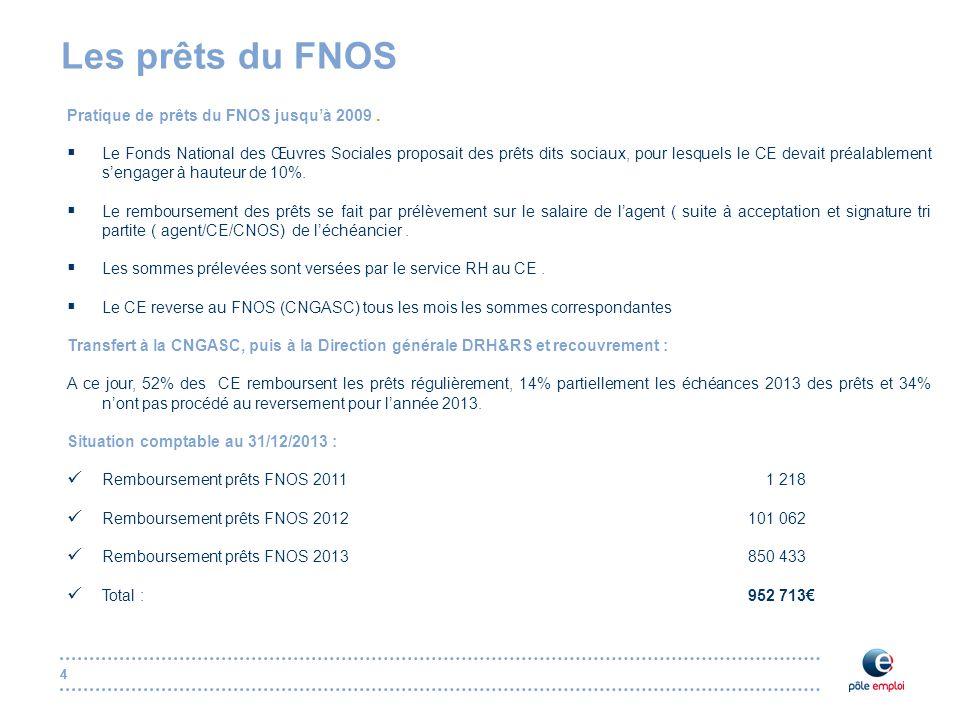 44 Les prêts du FNOS Pratique de prêts du FNOS jusqu'à 2009.