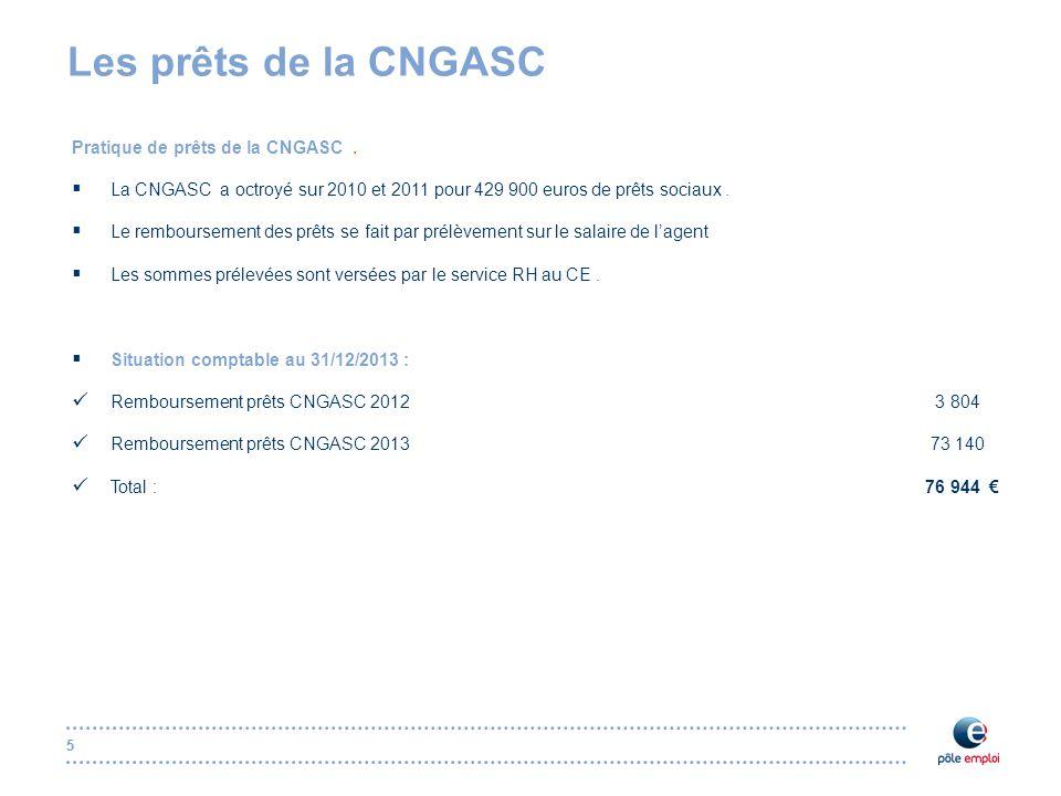 55 Les prêts de la CNGASC Pratique de prêts de la CNGASC.