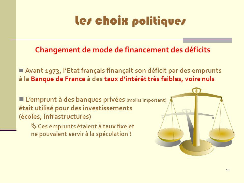 10 Les choix politiques Changement de mode de financement des déficits Avant 1973, l'Etat français finançait son déficit par des emprunts à la Banque