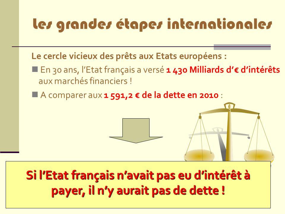18 Le cercle vicieux des prêts aux Etats européens : En 30 ans, l'Etat français a versé 1 430 Milliards d'€ d'intérêts aux marchés financiers ! A comp