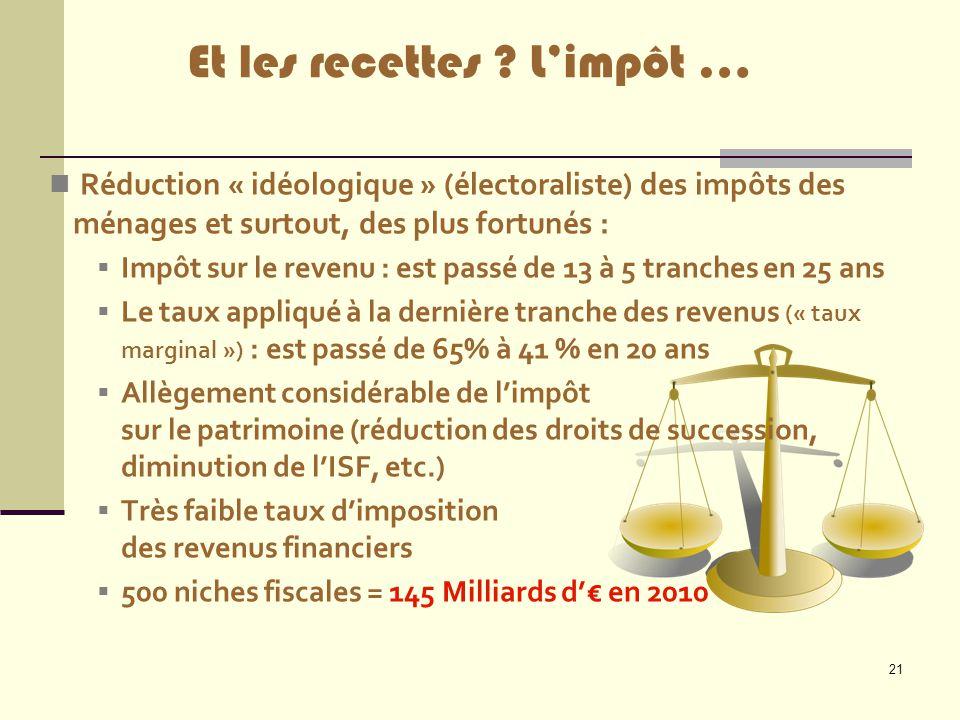 21 Réduction « idéologique » (électoraliste) des impôts des ménages et surtout, des plus fortunés :  Impôt sur le revenu : est passé de 13 à 5 tranch
