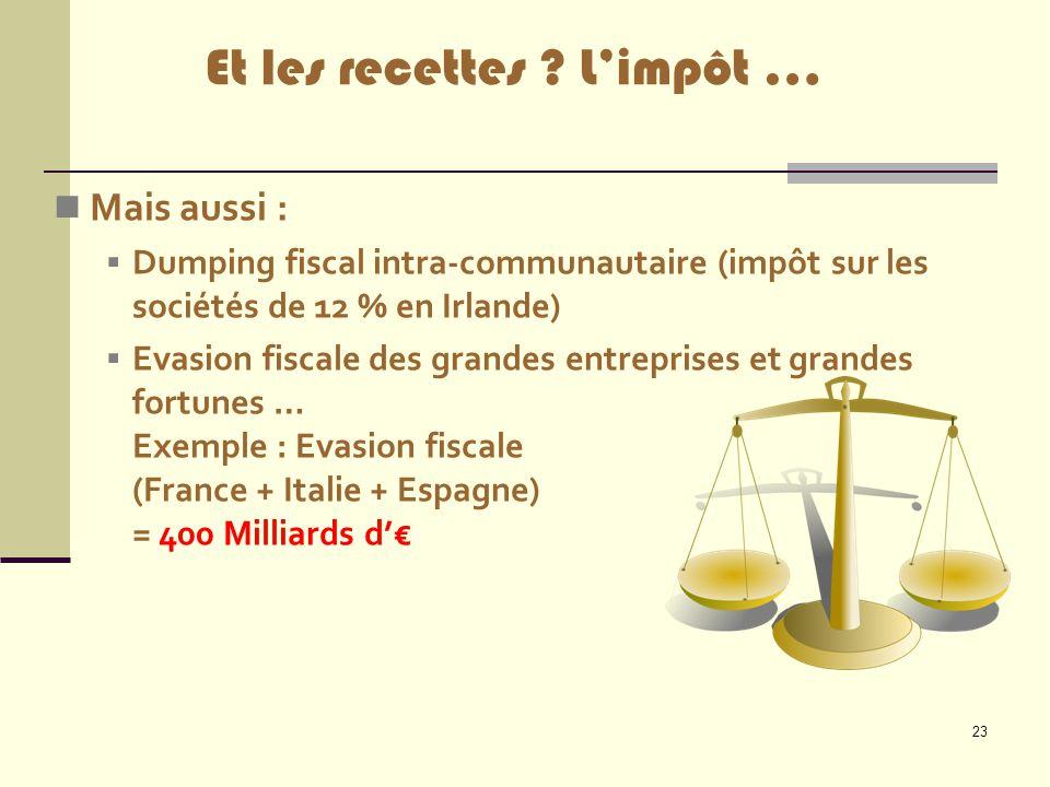 23 Mais aussi :  Dumping fiscal intra-communautaire (impôt sur les sociétés de 12 % en Irlande)  Evasion fiscale des grandes entreprises et grandes