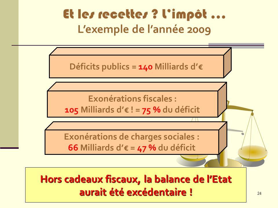 24 Exonérations fiscales : 105 Milliards d'€ ! = 75 % du déficit Exonérations de charges sociales : 66 Milliards d'€ = 47 % du déficit Hors cadeaux fi