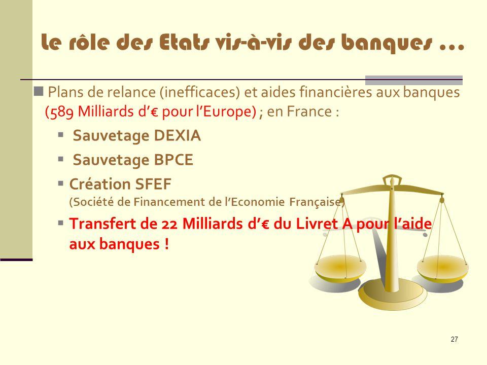 27 Plans de relance (inefficaces) et aides financières aux banques (589 Milliards d'€ pour l'Europe) ; en France :  Sauvetage DEXIA  Sauvetage BPCE