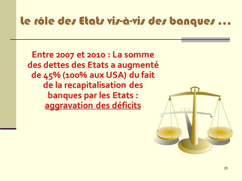 28 Le rôle des Etats vis-à-vis des banques … Entre 2007 et 2010 : La somme des dettes des Etats a augmenté de 45% (100% aux USA) du fait de la recapit