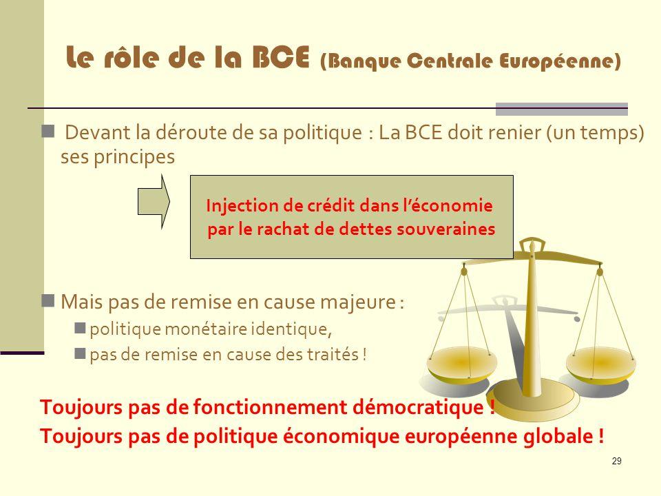 29 Devant la déroute de sa politique : La BCE doit renier (un temps) ses principes Mais pas de remise en cause majeure : politique monétaire identique