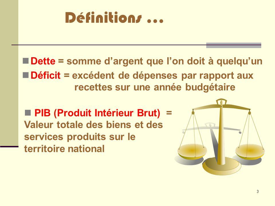 3 Définitions … Dette = somme d'argent que l'on doit à quelqu'un Déficit = excédent de dépenses par rapport aux recettes sur une année budgétaire PIB