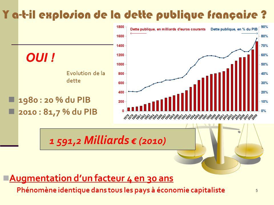 5 1980 : 20 % du PIB 2010 : 81,7 % du PIB 1 591,2 Milliards € (2010) Evolution de la dette Y a-t-il explosion de la dette publique française ? OUI ! A