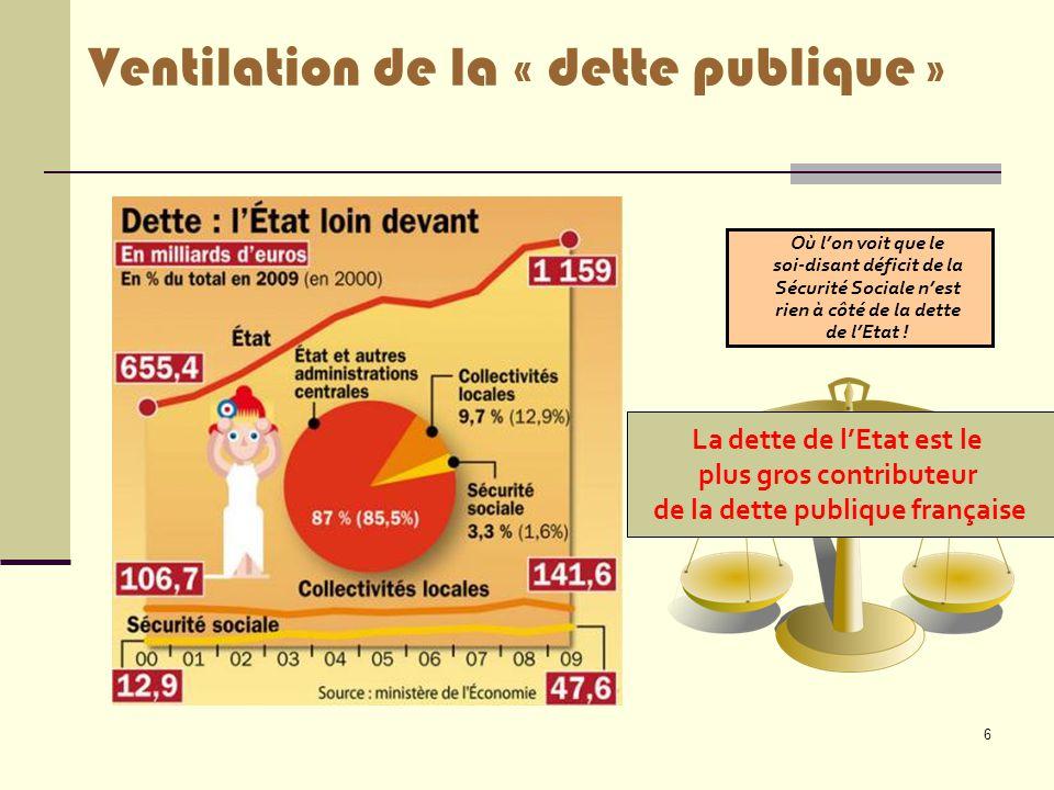 6 Ventilation de la « dette publique » Où l'on voit que le soi-disant déficit de la Sécurité Sociale n'est rien à côté de la dette de l'Etat ! La dett