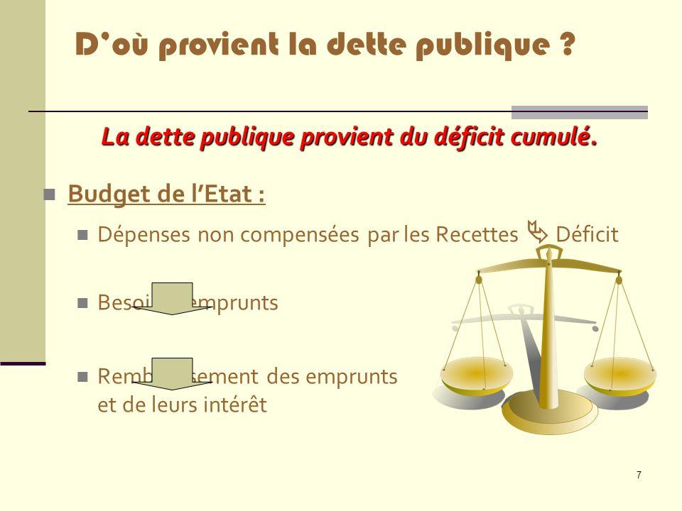 7 La dette publique provient du déficit cumulé. Budget de l'Etat : Dépenses non compensées par les Recettes  Déficit Besoin d'emprunts Remboursement