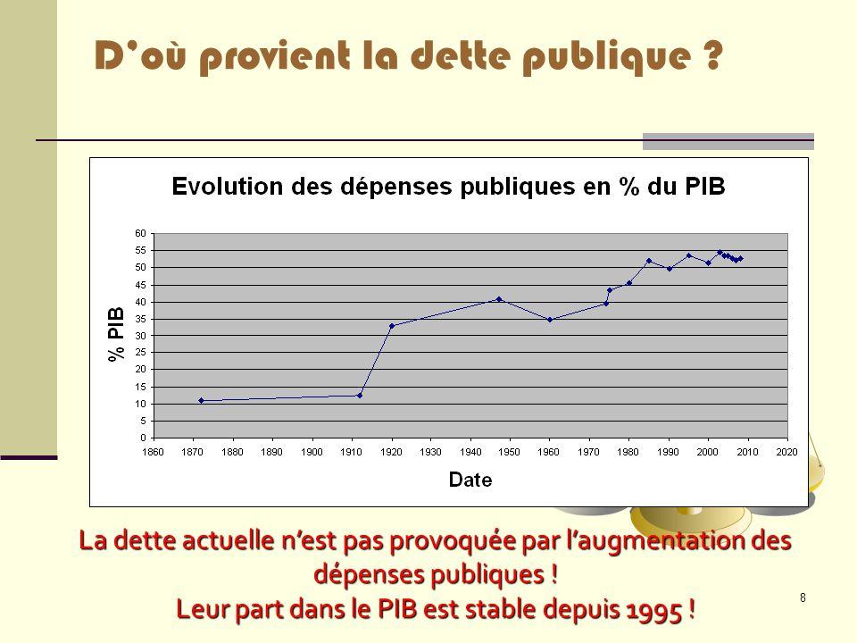 8 D'où provient la dette publique ? La dette actuelle n'est pas provoquée par l'augmentation des dépenses publiques ! Leur part dans le PIB est stable
