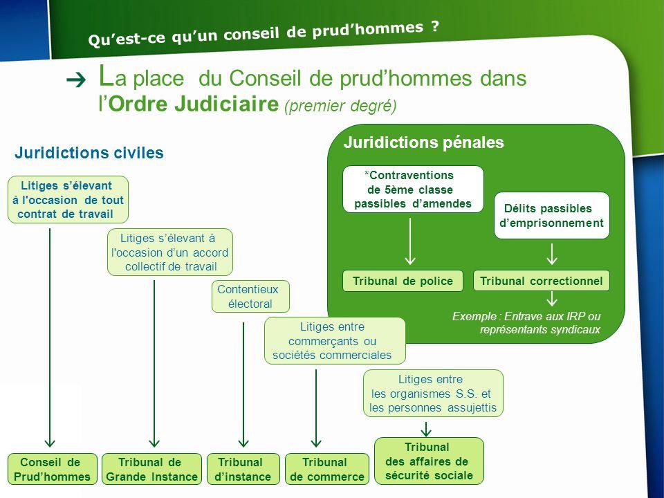 L a place du Conseil de prud'hommes dans l'Ordre Judiciaire (premier degré) Litiges s'élevant à l'occasion de tout contrat de travail Litiges s'élevan