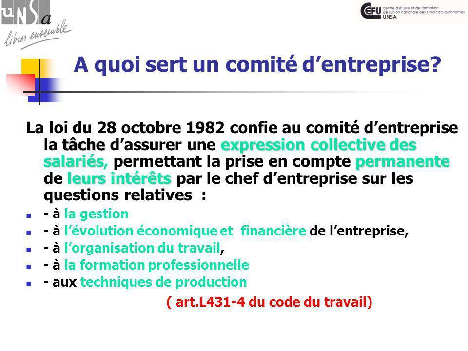 tâche expression collective des salariéspermanente leurs intérêts La loi du 28 octobre 1982 confie au comité d'entreprise la tâche d'assurer une expression collective des salariés, permettant la prise en compte permanente de leurs intérêts par le chef d'entreprise sur les questions relatives : - à la gestion - à l'évolution économique et financière de l'entreprise, - à l'organisation du travail, - à la formation professionnelle - aux techniques de production ( art.L431-4 du code du travail) A quoi sert un comité d'entreprise